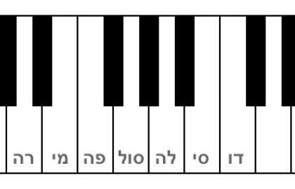 יסודות המוזיקה – מבוא